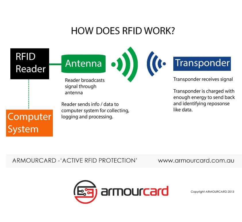 How does RFID work | Armourcard